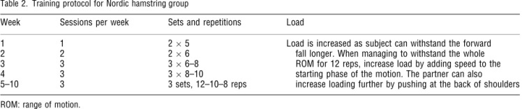 Training protocol for Nordic hamstring exercise